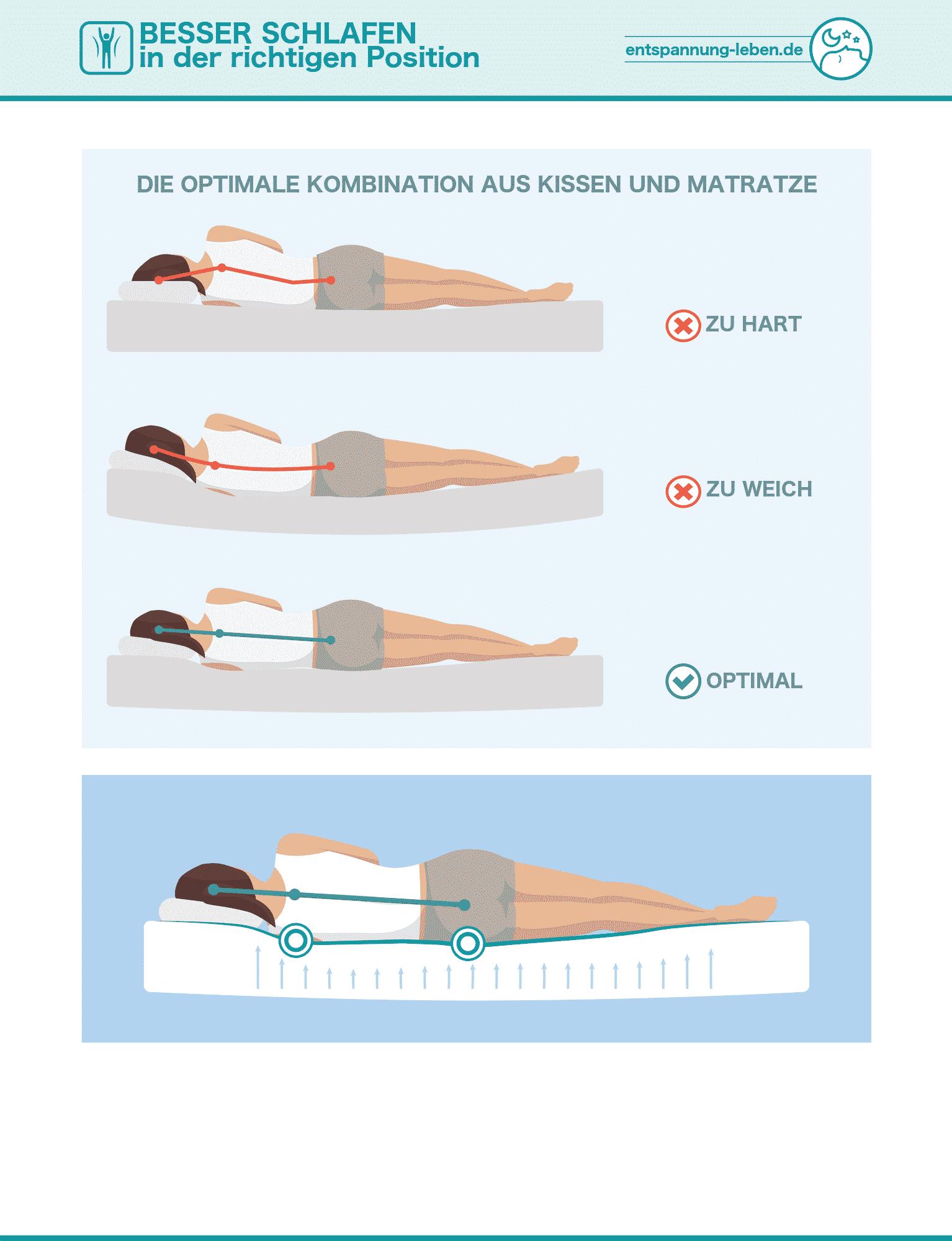 Schlafpositionen Kissen und Matratze